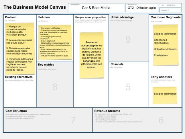 Lean Canvas C&B - Diffusion agile (1)