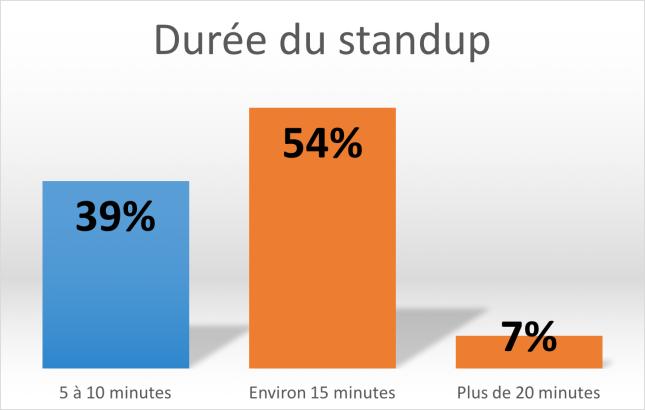 standup_duree