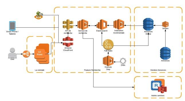 1 Diagramme d'architecture pour article - Page 1